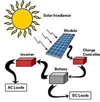 Uses of Solar Energy at Home | Solar Times
